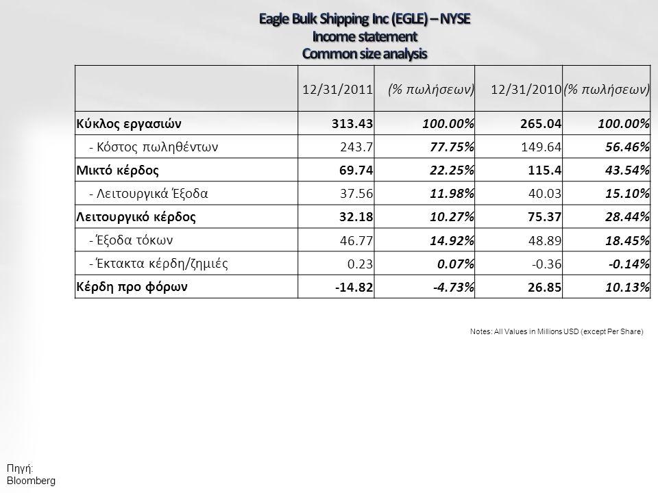 Πηγή: Bloomberg Notes: All Values in Millions USD (except Per Share) 12/31/2011(% πωλήσεων)12/31/2010(% πωλήσεων) Κύκλος εργασιών 313.43100.00%265.04100.00% - Κόστος πωληθέντων 243.777.75%149.6456.46% Μικτό κέρδος 69.7422.25%115.443.54% - Λειτουργικά Έξοδα 37.5611.98%40.0315.10% Λειτουργικό κέρδος 32.1810.27%75.3728.44% - Έξοδα τόκων 46.7714.92%48.8918.45% - Έκτακτα κέρδη/ζημιές 0.230.07%-0.36-0.14% Κέρδη προ φόρων -14.82-4.73%26.8510.13%
