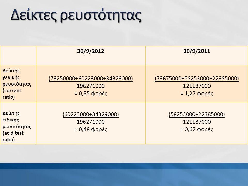 30/9/201230/9/2011 Δείκτης γενικής ρευστότητας (current ratio) (73250000+60223000+34329000) 196271000 = 0,85 φορές (73675000+58253000+22385000) 121187000 = 1,27 φορές Δείκτης ειδικής ρευστότητας (acid test ratio) (60223000+34329000) 196271000 = 0,48 φορές (58253000+22385000) 121187000 = 0,67 φορές
