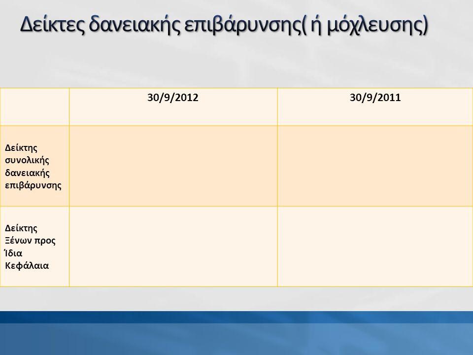 30/9/201230/9/2011 Δείκτης συνολικής δανειακής επιβάρυνσης Δείκτης Ξένων προς Ίδια Κεφάλαια