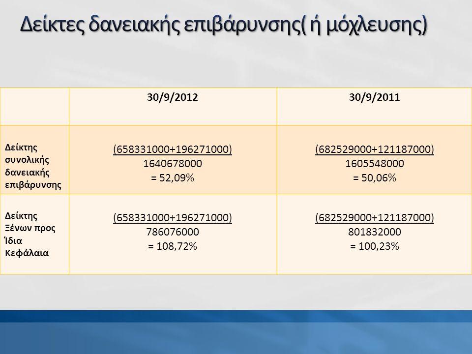 30/9/201230/9/2011 Δείκτης συνολικής δανειακής επιβάρυνσης (658331000+196271000) 1640678000 = 52,09% (682529000+121187000) 1605548000 = 50,06% Δείκτης