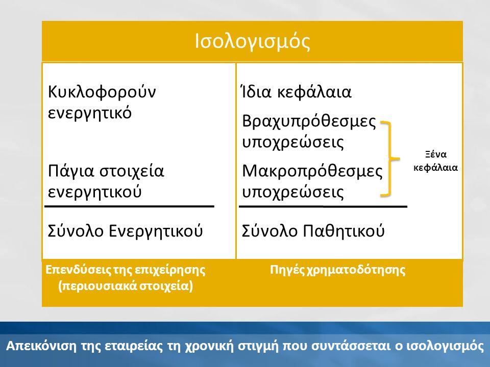 Ισολογισμός Κυκλοφορούν ενεργητικό Πάγια στοιχεία ενεργητικού Σύνολο Ενεργητικού Ίδια κεφάλαια Βραχυπρόθεσμες υποχρεώσεις Μακροπρόθεσμες υποχρεώσεις Σύνολο Παθητικού Επενδύσεις της επιχείρησης (περιουσιακά στοιχεία) Πηγές χρηματοδότησης Ξένα κεφάλαια Απεικόνιση της εταιρείας τη χρονική στιγμή που συντάσσεται ο ισολογισμός