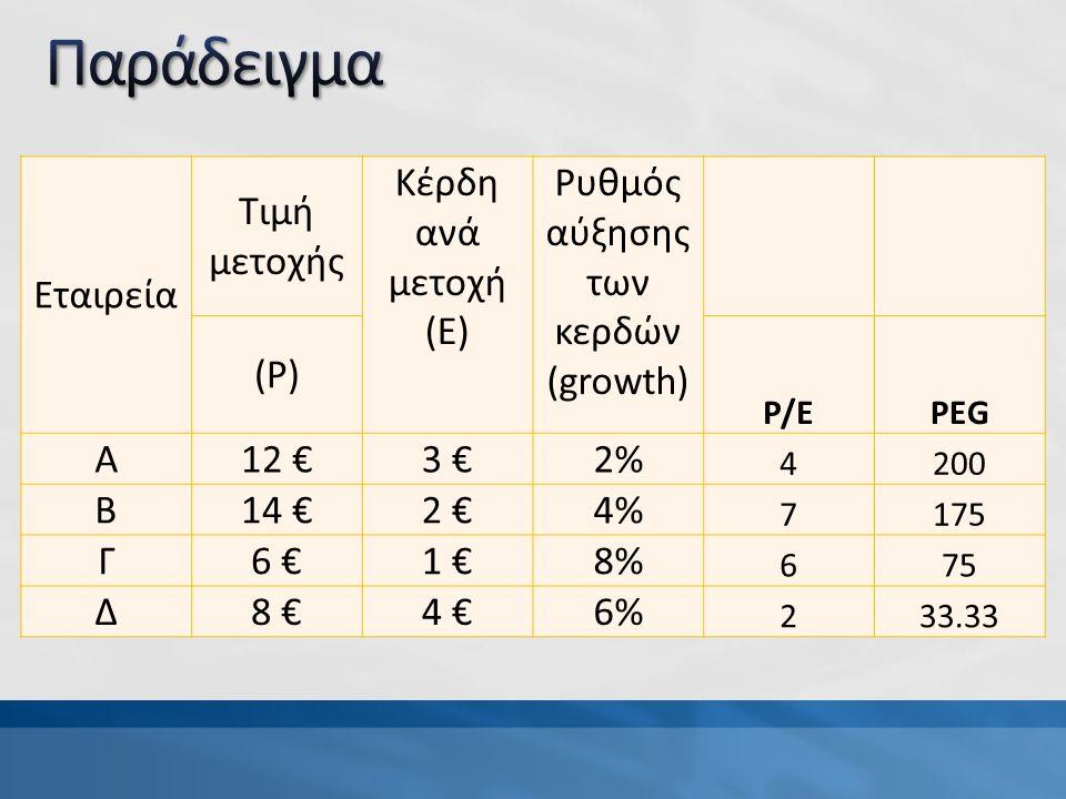 Εταιρεία Τιμή μετοχής Κέρδη ανά μετοχή (Ε) Ρυθμός αύξησης των κερδών (growth) (P) P/EPEG Α12 €3 €2% 4200 Β14 €2 €4% 7175 Γ6 €1 €8% 675 Δ8 €4 €6% 233.33