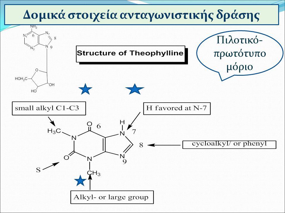 Δομικά στοιχεία ανταγωνιστικής δράσης Πιλοτικό- πρωτότυπο μόριο