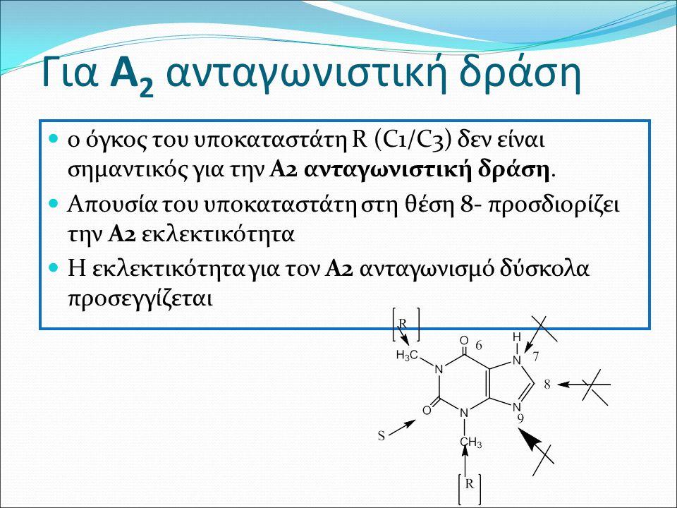 Για Α 2 ανταγωνιστική δράση ο όγκος του υποκαταστάτη R (C1/C3) δεν είναι σημαντικός για την Α2 ανταγωνιστική δράση.