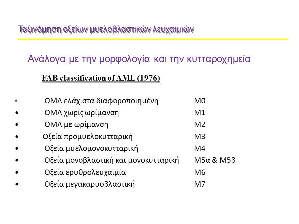 Ταξινόμηση οξείων μυελοβλαστικών λευχαιμιών FAB classification of AML (1976) OΜΛ ελάχιστα διαφοροποιημένηΜ0 ΟΜΛ χωρίς ωρίμανσηΜ1 ΟΜΛ με ωρίμανσηΜ2 Οξε