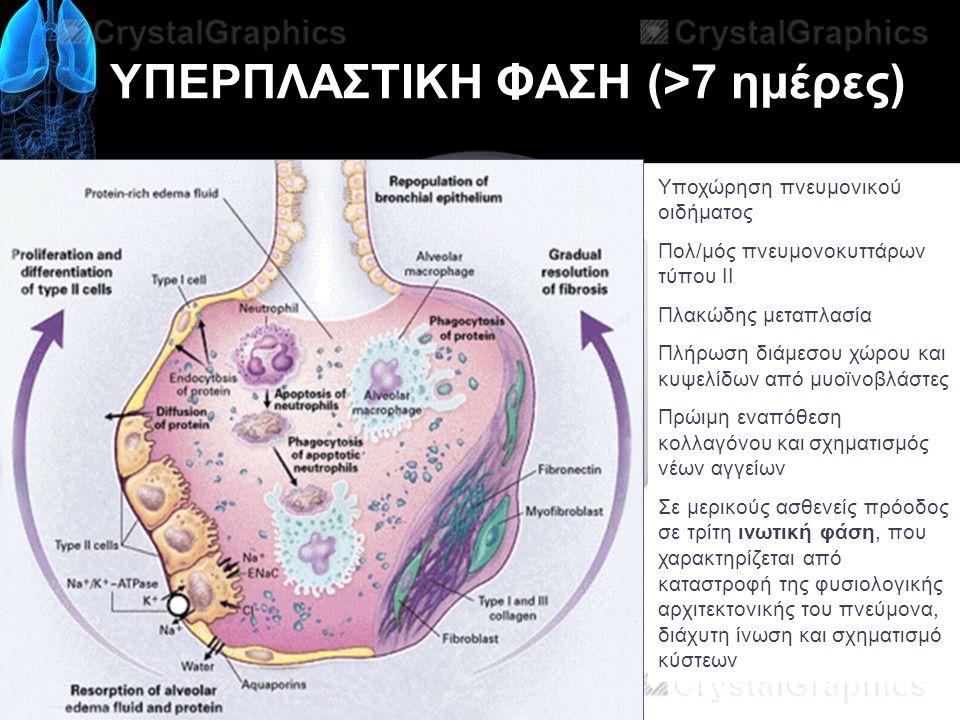 ΥΠΕΡΠΛΑΣΤΙΚΗ ΦΑΣΗ (>7 ημέρες) Υποχώρηση πνευμονικού οιδήματος Πολ/μός πνευμονοκυττάρων τύπου ΙΙ Πλακώδης μεταπλασία Πλήρωση διάμεσου χώρου και κυψελίδων από μυοϊνοβλάστες Πρώιμη εναπόθεση κολλαγόνου και σχηματισμός νέων αγγείων Σε μερικούς ασθενείς πρόοδος σε τρίτη ινωτική φάση, που χαρακτηρίζεται από καταστροφή της φυσιολογικής αρχιτεκτονικής του πνεύμονα, διάχυτη ίνωση και σχηματισμό κύστεων