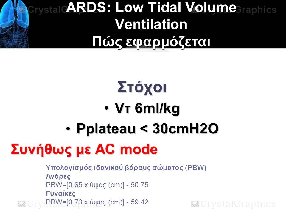ARDS: Low Tidal Volume Ventilation Πώς εφαρμόζεται Στόχοι Vτ 6ml/kgVτ 6ml/kg Pplateau < 30cmH2OPplateau < 30cmH2O Συνήθως με AC mode Υπολογισμός ιδανικού βάρους σώματος (PBW) Άνδρες PBW=[0.65 x ύψος (cm)] - 50.75 Γυναίκες PBW=[0.73 x ύψος (cm)] - 59.42