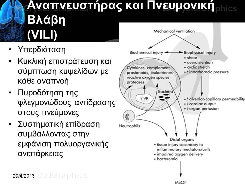 27/4/2013 Αναπνευστήρας και Πνευμονική Βλάβη (VILI) Υπερδιάταση Κυκλική επιστράτευση και σύμπτωση κυψελίδων με κάθε αναπνοή Πυροδότηση της φλεγμονώδους αντίδρασης στους πνεύμονες Συστηματική επίδραση συμβάλλοντας στην εμφάνιση πολυοργανικής ανεπάρκειας