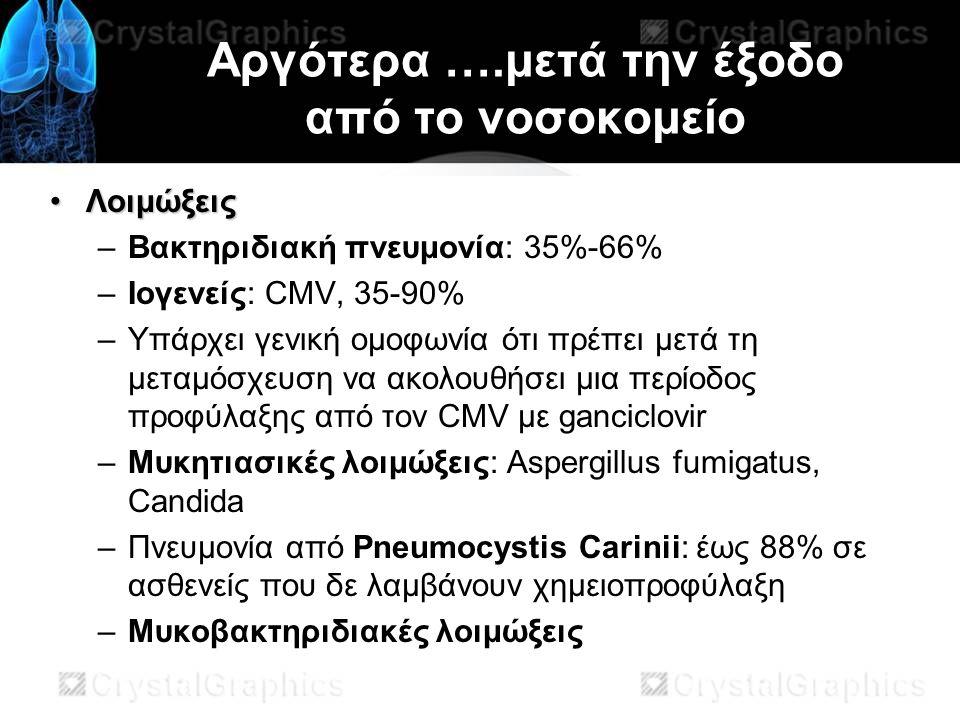 Αργότερα ….μετά την έξοδο από το νοσοκομείο ΛοιμώξειςΛοιμώξεις –Βακτηριδιακή πνευμονία: 35%-66% –Ιογενείς: CMV, 35-90% –Υπάρχει γενική ομοφωνία ότι πρέπει μετά τη μεταμόσχευση να ακολουθήσει μια περίοδος προφύλαξης από τον CMV με ganciclovir –Μυκητιασικές λοιμώξεις: Aspergillus fumigatus, Candida –Πνευμονία από Pneumocystis Carinii: έως 88% σε ασθενείς που δε λαμβάνουν χημειοπροφύλαξη –Μυκοβακτηριδιακές λοιμώξεις