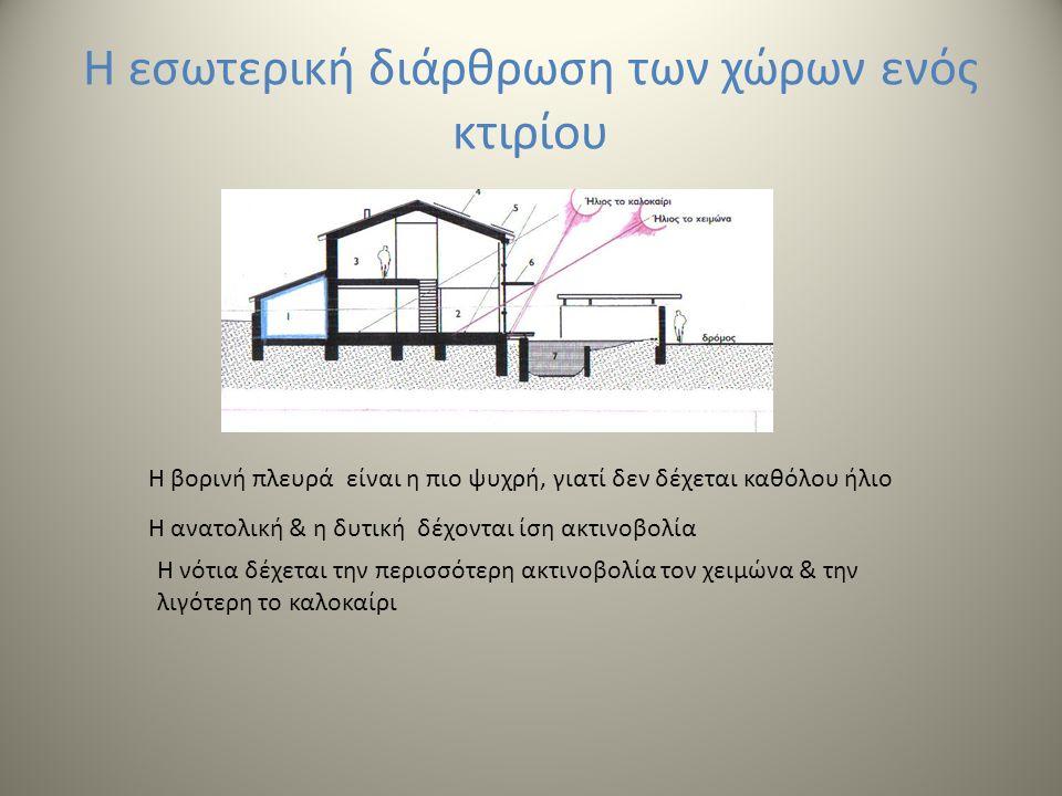 Η εσωτερική διάρθρωση των χώρων ενός κτιρίου Η βορινή πλευρά είναι η πιο ψυχρή, γιατί δεν δέχεται καθόλου ήλιο Η ανατολική & η δυτική δέχονται ίση ακτινοβολία Η νότια δέχεται την περισσότερη ακτινοβολία τον χειμώνα & την λιγότερη το καλοκαίρι