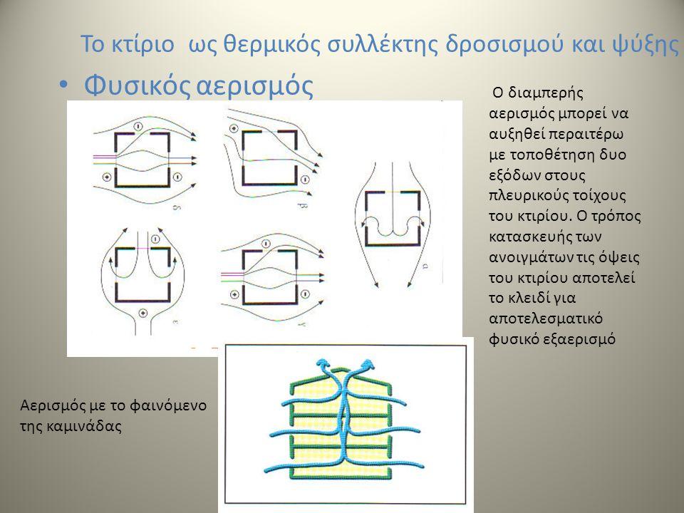 Το κτίριο ως θερμικός συλλέκτης δροσισμού και ψύξης Φυσικός αερισμός Ο διαμπερής αερισμός μπορεί να αυξηθεί περαιτέρω με τοποθέτηση δυο εξόδων στους πλευρικούς τοίχους του κτιρίου.