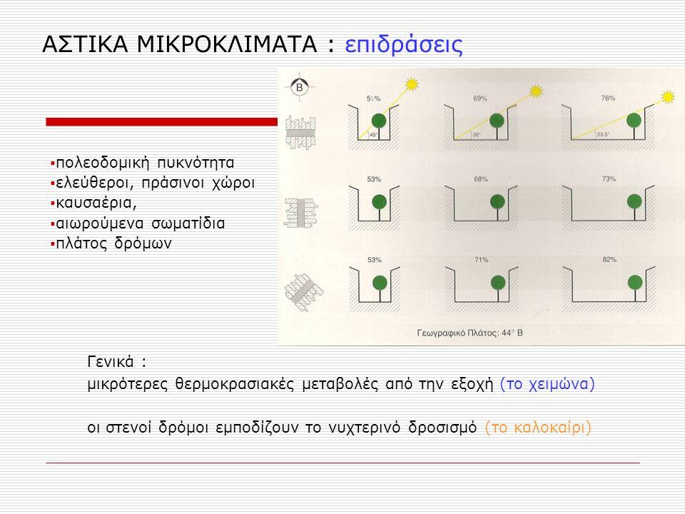 ΑΣΤΙΚΑ ΜΙΚΡΟΚΛΙΜΑΤΑ : επιδράσεις  πολεοδομική πυκνότητα  ελεύθεροι, πράσινοι χώροι  καυσαέρια,  αιωρούμενα σωματίδια  πλάτος δρόμων Γενικά : μικρότερες θερμοκρασιακές μεταβολές από την εξοχή (το χειμώνα) οι στενοί δρόμοι εμποδίζουν το νυχτερινό δροσισμό (το καλοκαίρι)