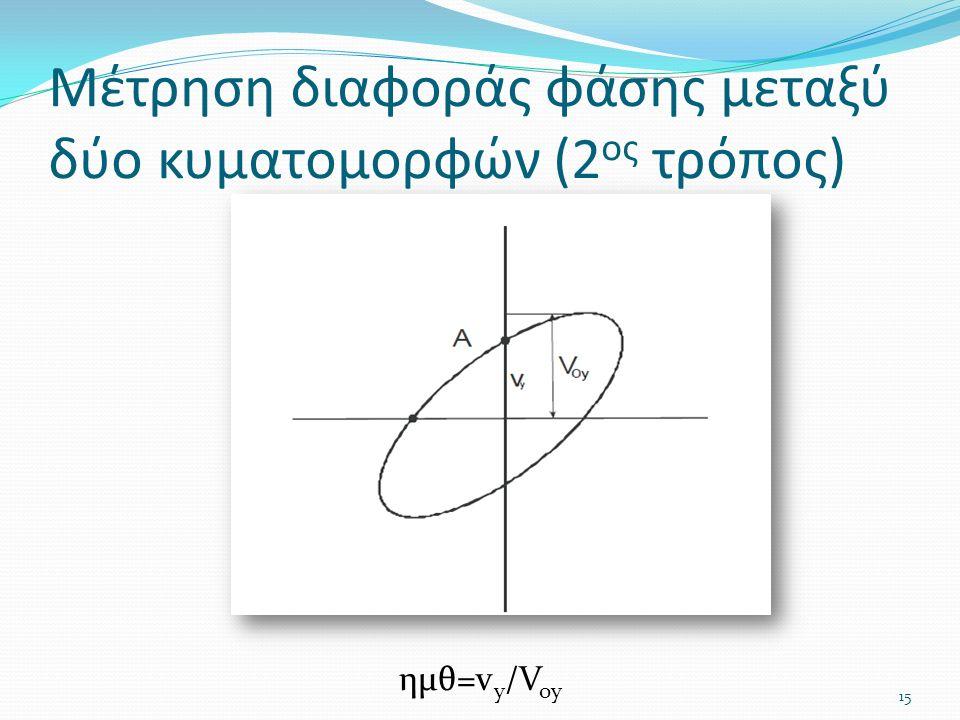 Μέτρηση διαφοράς φάσης μεταξύ δύο κυματομορφών (2 ος τρόπος) ημθ=v y /V oy 15