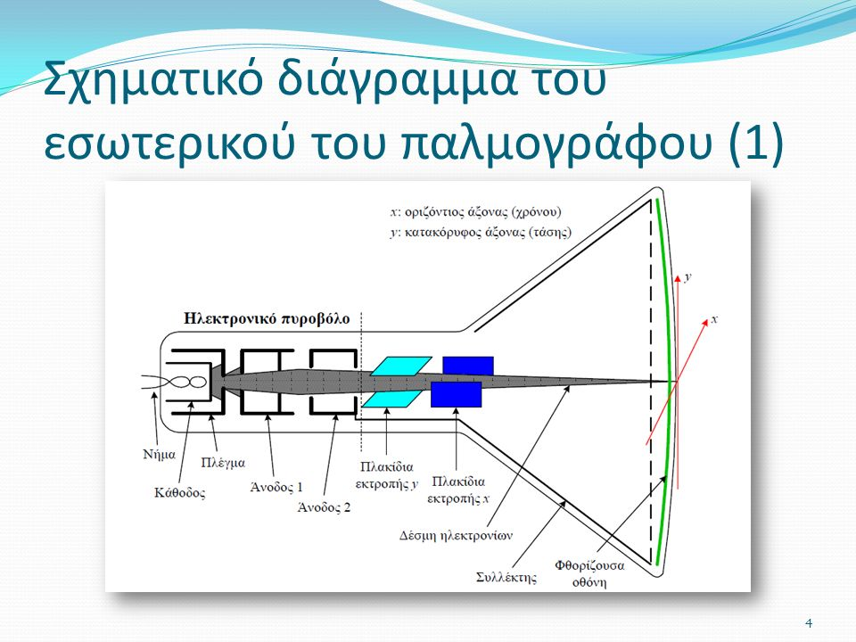 Σχηματικό διάγραμμα του εσωτερικού του παλμογράφου (1) 4
