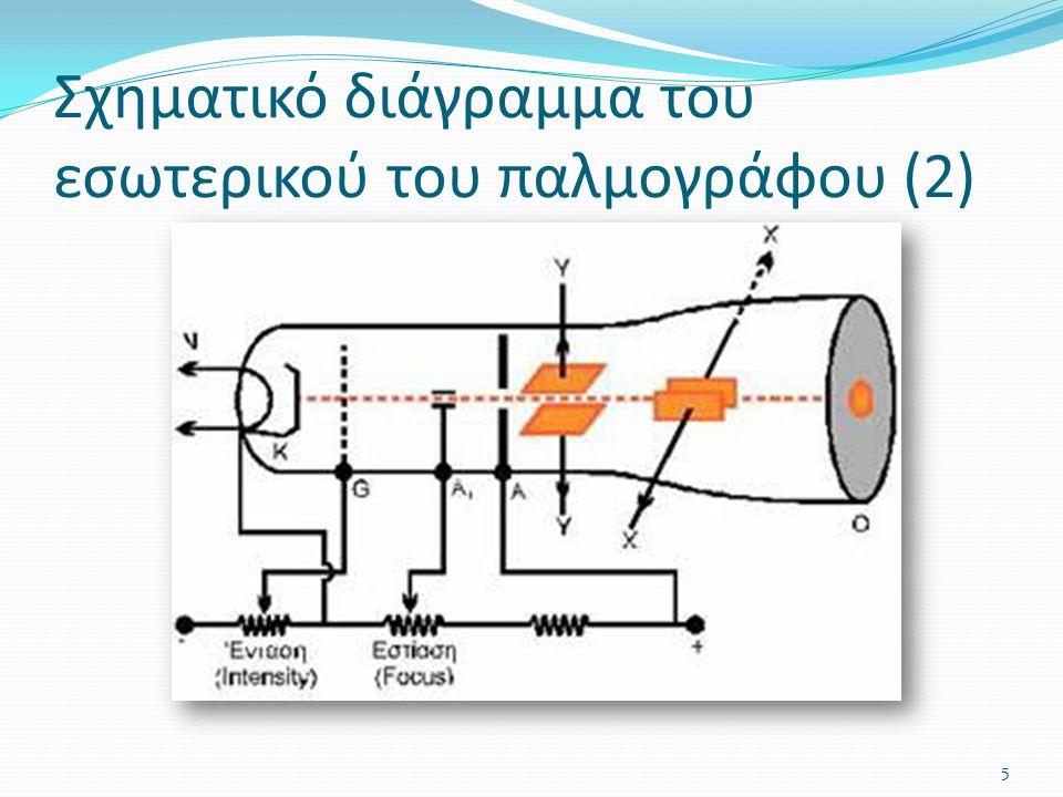 Σχηματικό διάγραμμα του εσωτερικού του παλμογράφου (2) 5