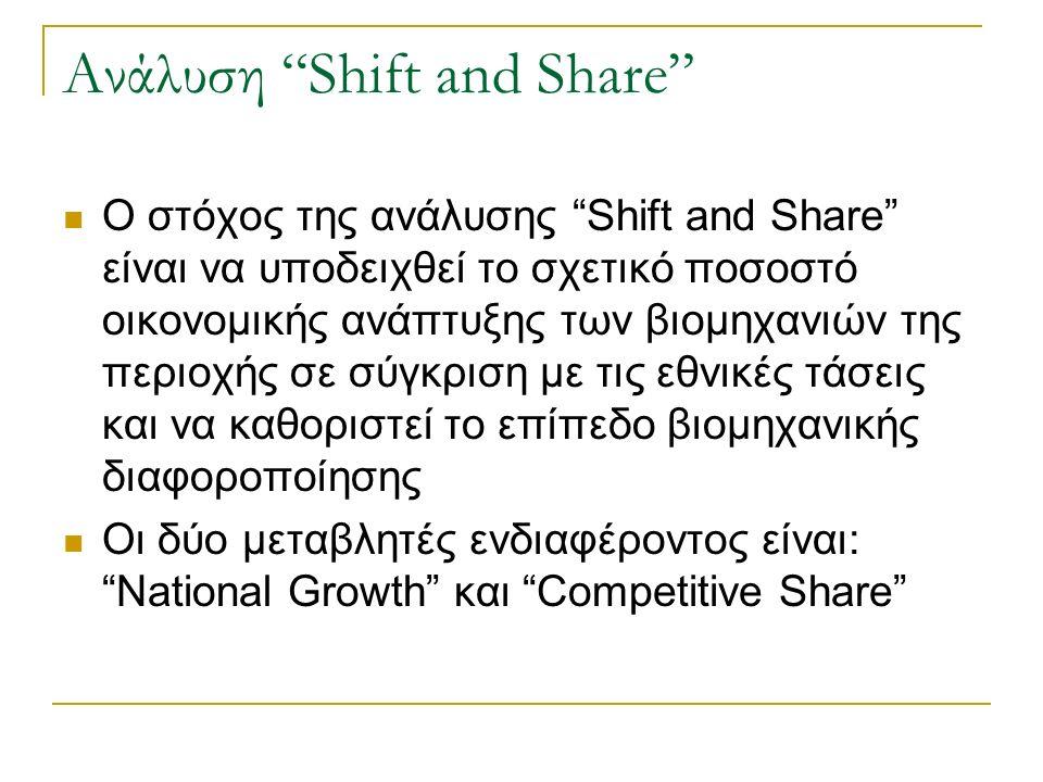 Ανάλυση Shift and Share Ο στόχος της ανάλυσης Shift and Share είναι να υποδειχθεί το σχετικό ποσοστό οικονομικής ανάπτυξης των βιομηχανιών της περιοχής σε σύγκριση με τις εθνικές τάσεις και να καθοριστεί το επίπεδο βιομηχανικής διαφοροποίησης Οι δύο μεταβλητές ενδιαφέροντος είναι: National Growth και Competitive Share