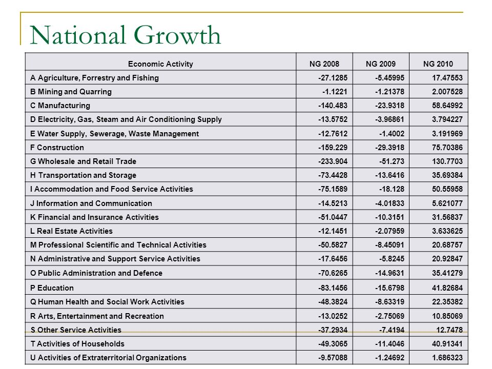 National Growth Economic ActivityNG 2008NG 2009NG 2010 A Agriculture, Forrestry and Fishing-27.1285-5.4599517.47553 B Mining and Quarring-1.1221-1.213782.007528 C Manufacturing-140.483-23.931858.64992 D Electricity, Gas, Steam and Air Conditioning Supply-13.5752-3.968613.794227 E Water Supply, Sewerage, Waste Management-12.7612-1.40023.191969 F Construction-159.229-29.391875.70386 G Wholesale and Retail Trade-233.904-51.273130.7703 H Transportation and Storage-73.4428-13.641635.69384 I Accommodation and Food Service Activities-75.1589-18.12850.55958 J Information and Communication-14.5213-4.018335.621077 K Financial and Insurance Activities-51.0447-10.315131.56837 L Real Estate Activities-12.1451-2.079593.633625 M Professional Scientific and Technical Activities-50.5827-8.4509120.68757 N Administrative and Support Service Activities-17.6456-5.824520.92847 O Public Administration and Defence-70.6265-14.963135.41279 P Education-83.1456-15.679841.82684 Q Human Health and Social Work Activities-48.3824-8.6331922.35382 R Arts, Entertainment and Recreation-13.0252-2.7506910.85069 S Other Service Activities-37.2934-7.419412.7478 T Activities of Households-49.3065-11.404640.91341 U Activities of Extraterritorial Organizations-9.57088-1.246921.686323