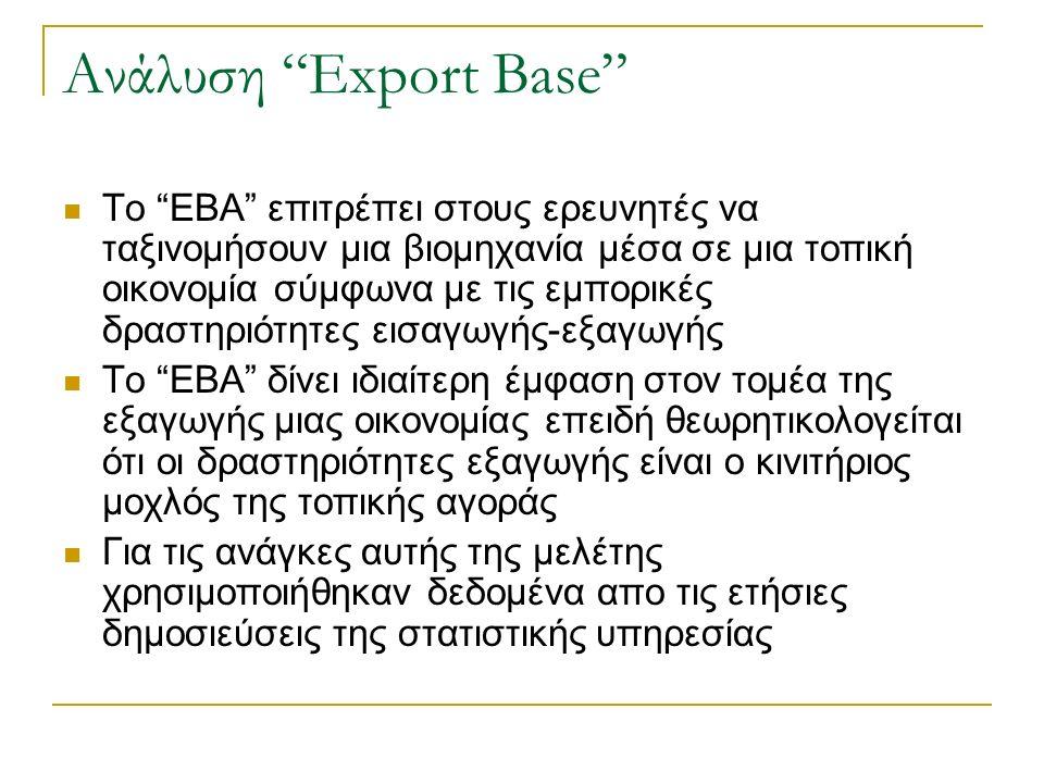 Ανάλυση Export Base Το ΕΒΑ επιτρέπει στους ερευνητές να ταξινομήσουν μια βιομηχανία μέσα σε μια τοπική οικονομία σύμφωνα με τις εμπορικές δραστηριότητες εισαγωγής-εξαγωγής Το ΕΒΑ δίνει ιδιαίτερη έμφαση στον τομέα της εξαγωγής μιας οικονομίας επειδή θεωρητικολογείται ότι οι δραστηριότητες εξαγωγής είναι ο κινιτήριος μοχλός της τοπικής αγοράς Για τις ανάγκες αυτής της μελέτης χρησιμοποιήθηκαν δεδομένα απο τις ετήσιες δημοσιεύσεις της στατιστικής υπηρεσίας