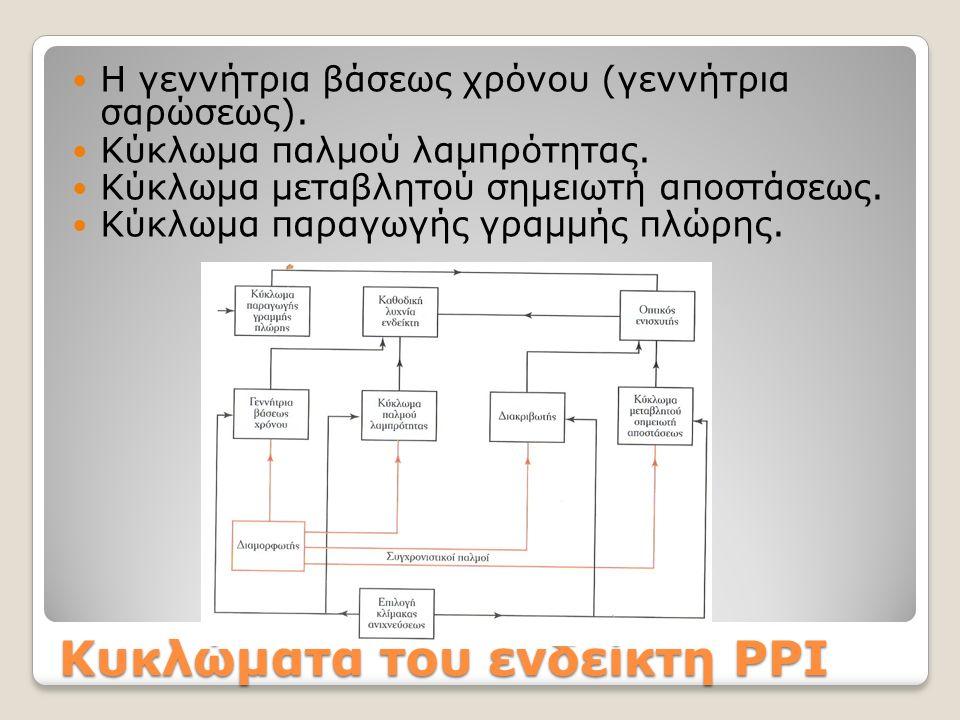 Κυκλώματα του ενδείκτη PPI Η γεννήτρια βάσεως χρόνου (γεννήτρια σαρώσεως).