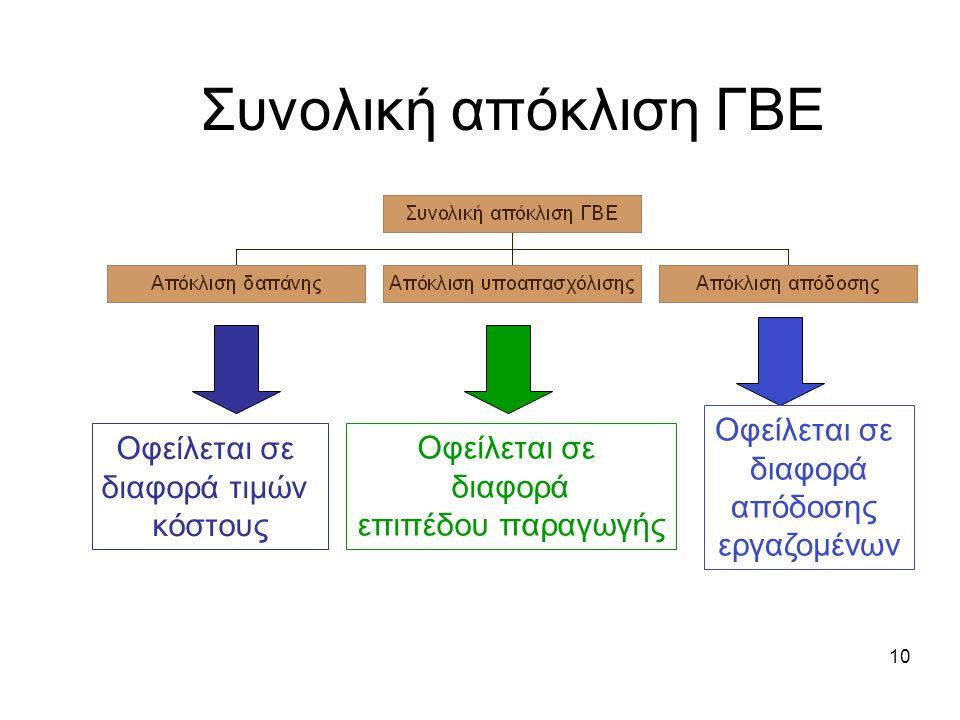 Συνολική απόκλιση ΓΒΕ 10 Οφείλεται σε διαφορά τιμών κόστους Οφείλεται σε διαφορά επιπέδου παραγωγής Οφείλεται σε διαφορά απόδοσης εργαζομένων