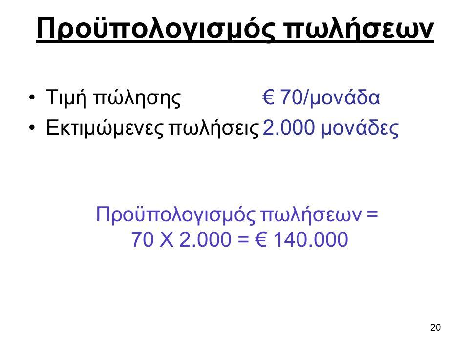 20 Προϋπολογισμός πωλήσεων Τιμή πώλησης € 70/μονάδα Εκτιμώμενες πωλήσεις2.000 μονάδες Προϋπολογισμός πωλήσεων = 70 Χ 2.000 = € 140.000