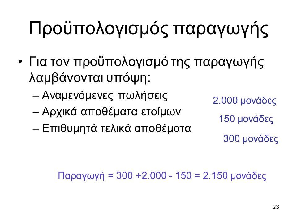 23 Προϋπολογισμός παραγωγής Για τον προϋπολογισμό της παραγωγής λαμβάνονται υπόψη: –Αναμενόμενες πωλήσεις –Αρχικά αποθέματα ετοίμων –Επιθυμητά τελικά