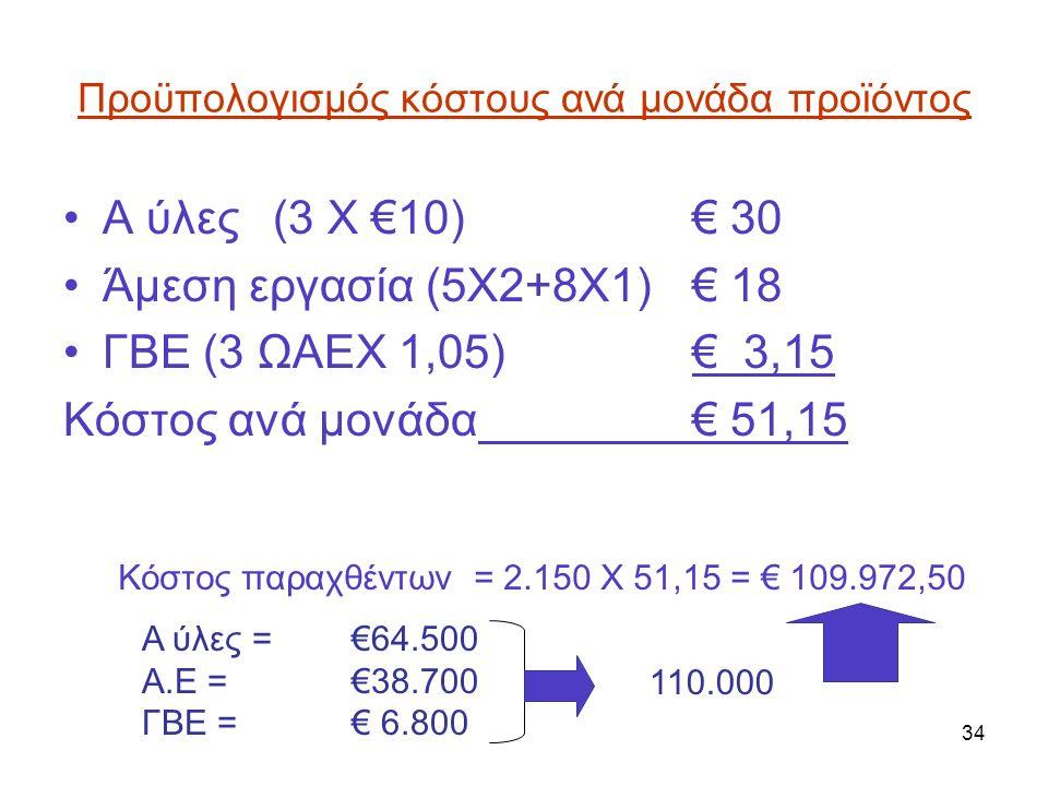 34 Προϋπολογισμός κόστους ανά μονάδα προϊόντος Α ύλες (3 Χ €10)€ 30 Άμεση εργασία (5Χ2+8Χ1)€ 18 ΓΒΕ (3 ΩΑΕΧ 1,05) € 3,15 Κόστος ανά μονάδα € 51,15 Κόσ