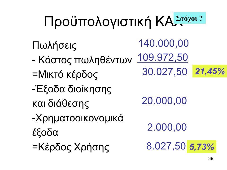 39 Προϋπολογιστική ΚΑΧ Πωλήσεις - Κόστος πωληθέντων =Μικτό κέρδος -Έξοδα διοίκησης και διάθεσης -Χρηματοοικονομικά έξοδα =Κέρδος Χρήσης 140.000,00 109