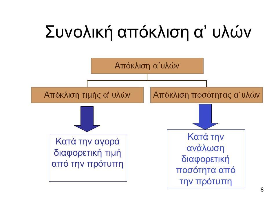 Συνολική απόκλιση α' υλών 8 Κατά την αγορά διαφορετική τιμή από την πρότυπη Κατά την ανάλωση διαφορετική ποσότητα από την πρότυπη