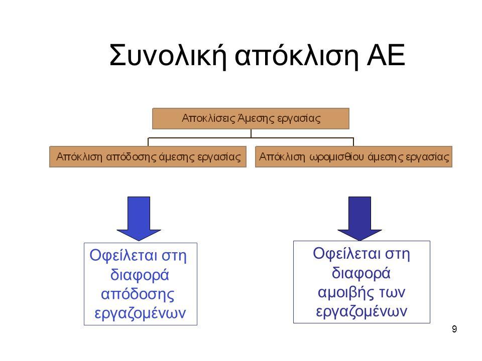 Συνολική απόκλιση ΑΕ 9 Οφείλεται στη διαφορά αμοιβής των εργαζομένων Οφείλεται στη διαφορά απόδοσης εργαζομένων