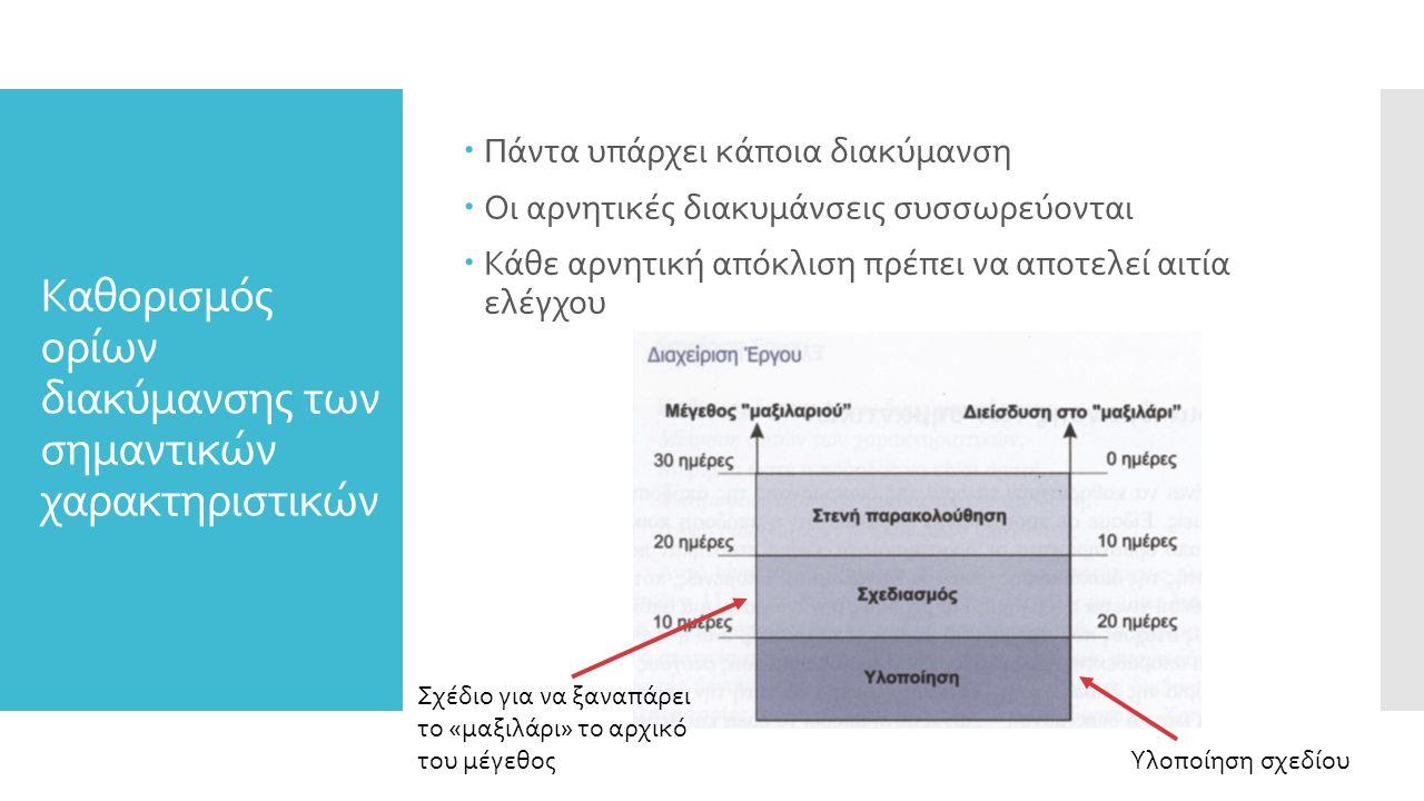 Καθορισμός ορίων διακύμανσης των σημαντικών χαρακτηριστικών  Πάντα υπάρχει κάποια διακύμανση  Οι αρνητικές διακυμάνσεις συσσωρεύονται  Κάθε αρνητική απόκλιση πρέπει να αποτελεί αιτία ελέγχου Σχέδιο για να ξαναπάρει το «μαξιλάρι» το αρχικό του μέγεθος Υλοποίηση σχεδίου