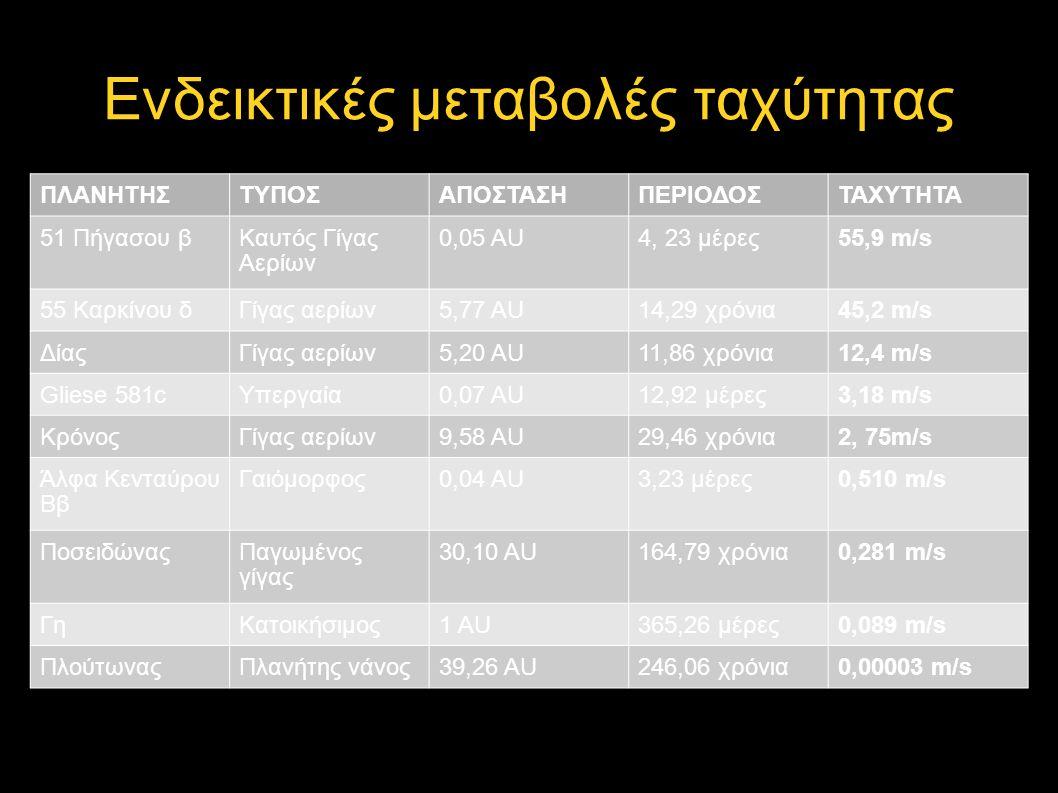 Ενδεικτικές μεταβολές ταχύτητας ΠΛΑΝΗΤΗΣΤΥΠΟΣΑΠΟΣΤΑΣΗΠΕΡΙΟΔΟΣΤΑΧΥΤΗΤΑ 51 Πήγασου βΚαυτός Γίγας Αερίων 0,05 AU4, 23 μέρες55,9 m/s 55 Καρκίνου δΓίγας αερίων5,77 AU14,29 χρόνια45,2 m/s ΔίαςΓίγας αερίων5,20 AU11,86 χρόνια12,4 m/s Gliese 581cΥπεργαία0,07 AU12,92 μέρες3,18 m/s ΚρόνοςΓίγας αερίων9,58 AU29,46 χρόνια2, 75m/s Άλφα Κενταύρου Ββ Γαιόμορφος0,04 AU3,23 μέρες0,510 m/s ΠοσειδώναςΠαγωμένος γίγας 30,10 AU164,79 χρόνια0,281 m/s ΓηΚατοικήσιμος1 AU365,26 μέρες0,089 m/s ΠλούτωναςΠλανήτης νάνος39,26 AU246,06 χρόνια0,00003 m/s