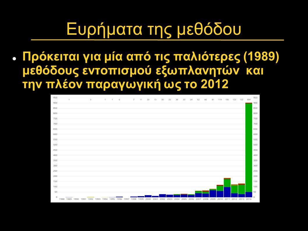 Ευρήματα της μεθόδου Πρόκειται για μία από τις παλιότερες (1989) μεθόδους εντοπισμού εξωπλανητών και την πλέον παραγωγική ως το 2012