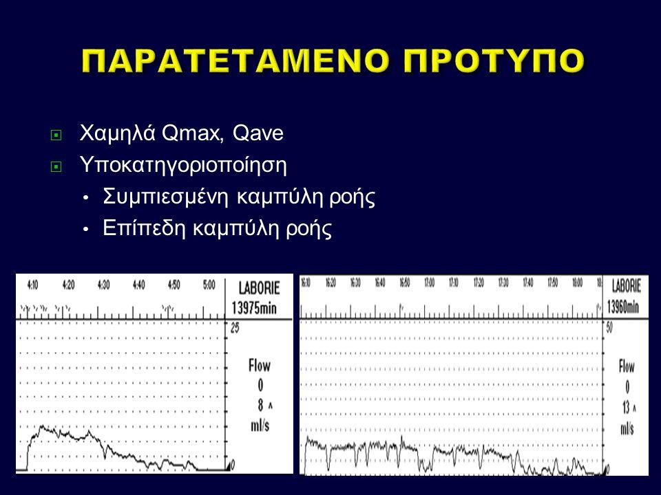  Χαμηλά Qmax, Qave  Υποκατηγοριοποίηση Συμπιεσμένη καμπύλη ροής Επίπεδη καμπύλη ροής