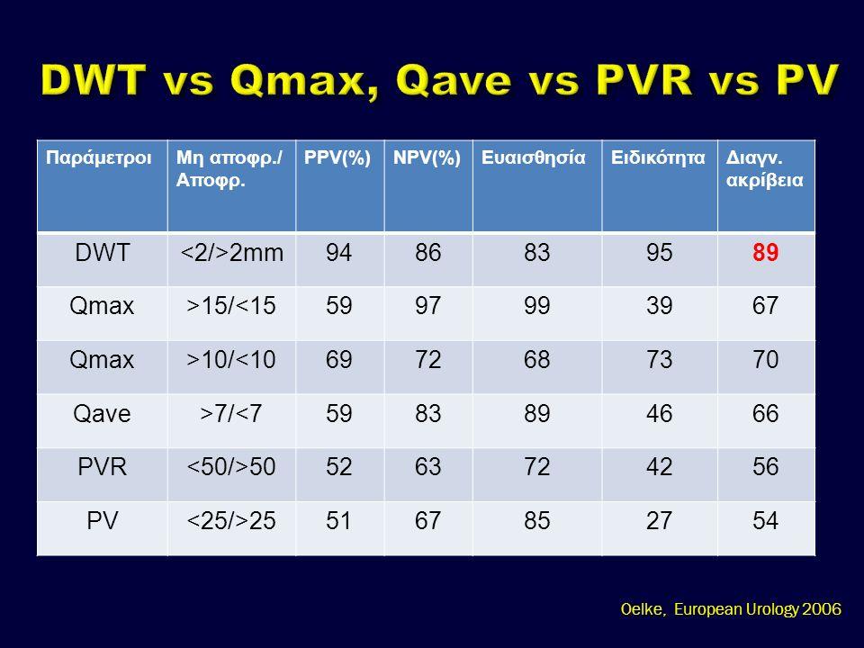 ΠαράμετροιΜη αποφρ./ Αποφρ. PPV(%)NPV(%)ΕυαισθησίαΕιδικότηταΔιαγν.