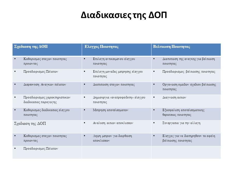 Διαδικασιες της ΔΟΠ Σχεδιαση της ΔΟΠ Ελεγχος ΠοιοτηταςΒελτιωση Ποιοτητας  Καθορισμος στοχων ποιοτητας προιοντος  Επιλογη αντικειμενου ελεγχου ποιοτητας  Διατυπωση της αναγκης για βελτιωση ποιοτητας  Προσδιορισμος Πελατων  Επιλογη μοναδας μετρησης ελεγχου ποιοτητας  Προσδιορισμος βελτιωσης ποιοτητας  Διερευνυση Αναγκων πελατων  Διατυπωση στοχων ποιοτητας  Οργανωση ομαδων σχεδιου βελτιωσης ποιοτητας  Προσδιορισμος χαρακτηριστικων διαδικασιας παραγωγης  Δημιουργια «ανατροφοδοτη» ελεγχου ποιοτητας  Διαγνωση αιτιων  Καθορισμος διαδικασιας ελεγχου ποιοτητας  Μετρηση αποτελεσματων  Εξασφαλιση αποτελεσματικης θεραπειας ποιοτητας Σχεδιαση της ΔΟΠ  Αναλυση αιτιων αποκλισεων  Συνεργασια για την αλλαγη  Καθορισμος στοχων ποιοτητας προιοντος  Ληψη μετρων για διορθωση αποκλισεων  Ελεγχος για να διατηρηθουν τα οφελη βελτιωσης ποιοτητας  Προσδιορισμος Πελατων