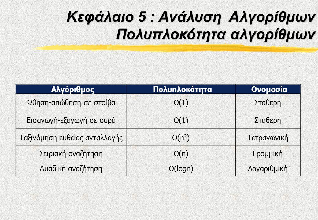 ΑλγόριθμοςΠολυπλοκότηταΟνομασία Ώθηση-απώθηση σε στοίβαΟ(1)Σταθερή Εισαγωγή-εξαγωγή σε ουράΟ(1)Σταθερή Ταξινόμηση ευθείας ανταλλαγήςΟ(n 2 )Τετραγωνική Σειριακή αναζήτησηΟ(n)Γραμμική Δυαδική αναζήτησηO(logn)Λογαριθμική Κεφάλαιο 5 : Ανάλυση Αλγορίθμων Πολυπλοκότητα αλγορίθμων
