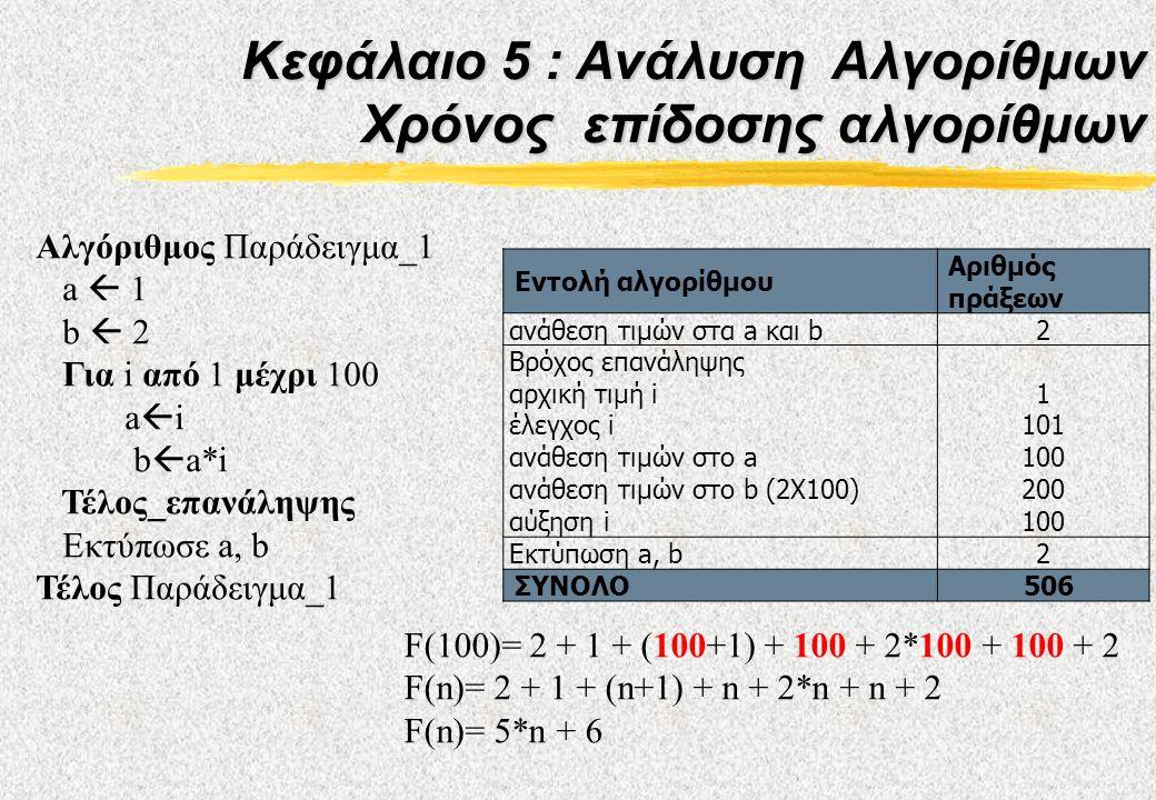 Κεφάλαιο 5 : Ανάλυση Αλγορίθμων Χρόνος επίδοσης αλγορίθμων Αλγόριθμος Παράδειγμα_1 a  1 b  2 Για i από 1 μέχρι 100 a  i b  a*i Τέλος_επανάληψης Εκτύπωσε a, b Τέλος Παράδειγμα_1 Εντολή αλγορίθμου Αριθμός πράξεων ανάθεση τιμών στα a και b2 Βρόχος επανάληψης αρχική τιμή i έλεγχος i ανάθεση τιμών στο a ανάθεση τιμών στο b (2X100) αύξηση i 1 101 100 200 100 Εκτύπωση a, b2 ΣΥΝΟΛΟ506 F(100)= 2 + 1 + (100+1) + 100 + 2*100 + 100 + 2 F(n)= 2 + 1 + (n+1) + n + 2*n + n + 2 F(n)= 5*n + 6