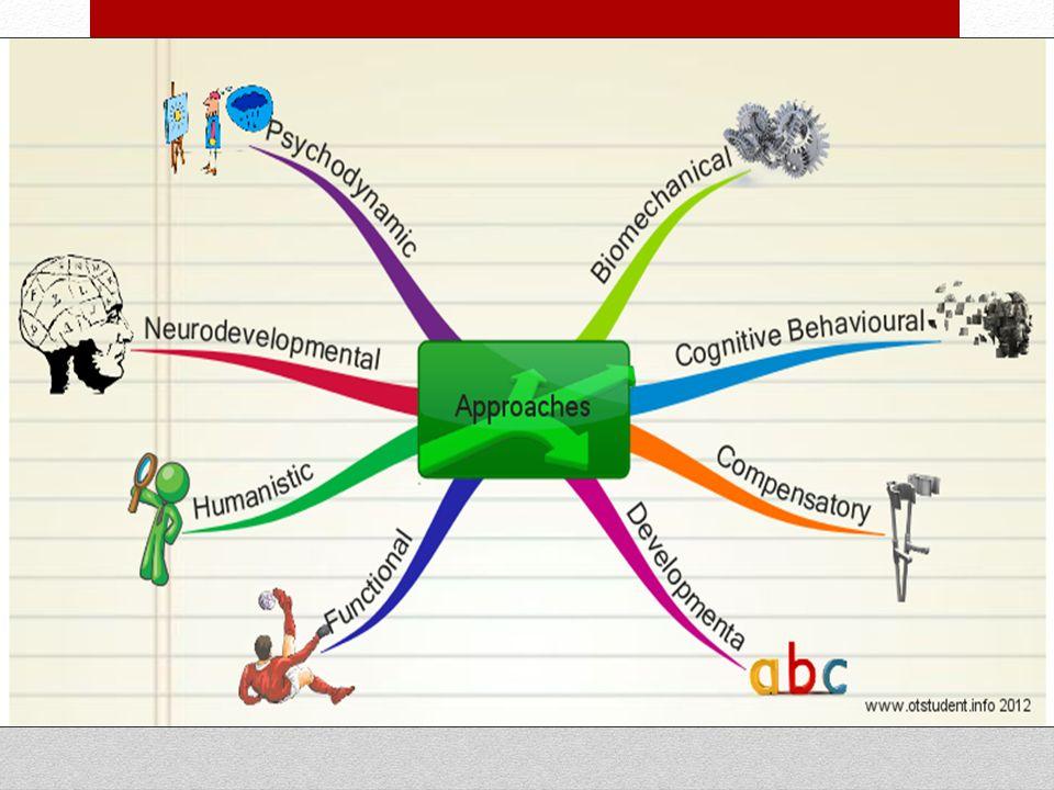 Προσεγγίσεις Εμβιομηχανική Γνωστική -Behavioural Αποζημιωτικός Αναπτυξιακή Λειτουργικός Ανθρωπιστικές Νευροαναπτυξιακή Ψυχοδυναμική