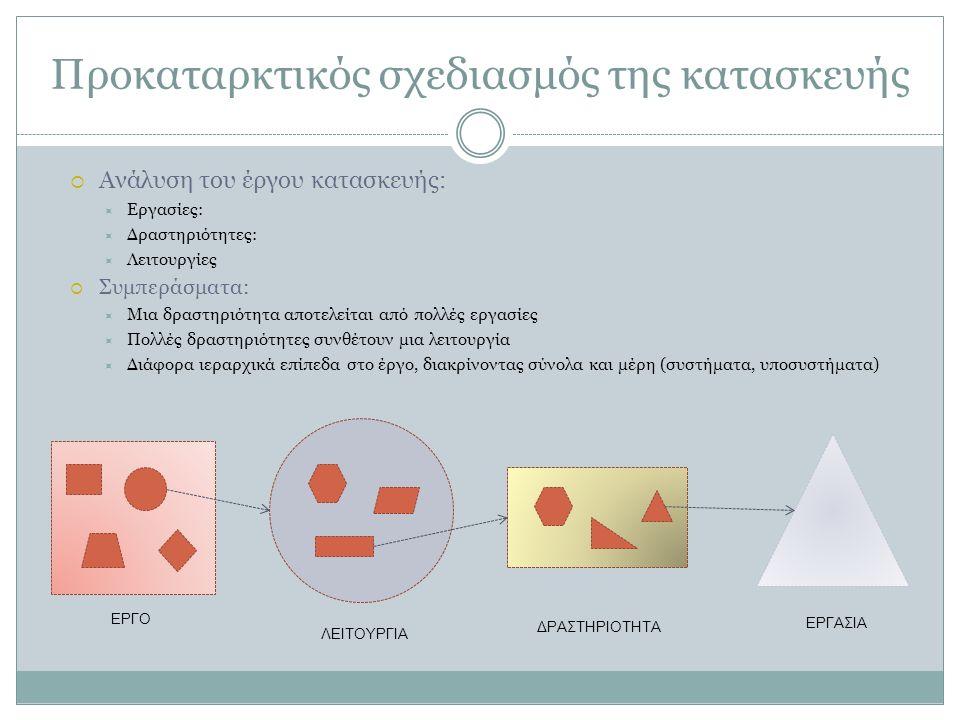 Προκαταρκτικός σχεδιασμός της κατασκευής  Ανάλυση του έργου κατασκευής:  Εργασίες:  Δραστηριότητες:  Λειτουργίες  Συμπεράσματα:  Μια δραστηριότητα αποτελείται από πολλές εργασίες  Πολλές δραστηριότητες συνθέτουν μια λειτουργία  Διάφορα ιεραρχικά επίπεδα στο έργο, διακρίνοντας σύνολα και μέρη (συστήματα, υποσυστήματα) ΕΡΓΟ ΛΕΙΤΟΥΡΓΙΑ ΔΡΑΣΤΗΡΙΟΤΗΤΑ ΕΡΓΑΣΙΑ