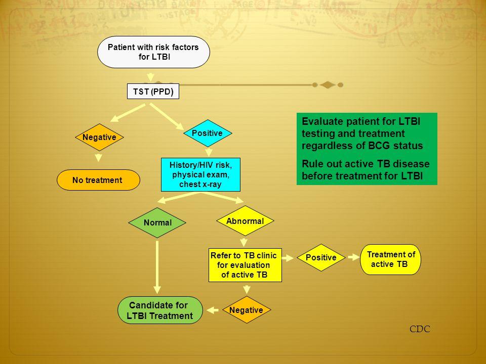 Boosting H επανάληψη αποβαίνει θετική (>10 mm) χωρίς να έχει μεσολαβήσει πρόσφατη έκθεση Διέγερση ανοσολογικής μνήμης (1-4 εβδομάδες) 1 ο αποτέλεσμα αρνητικό CDC