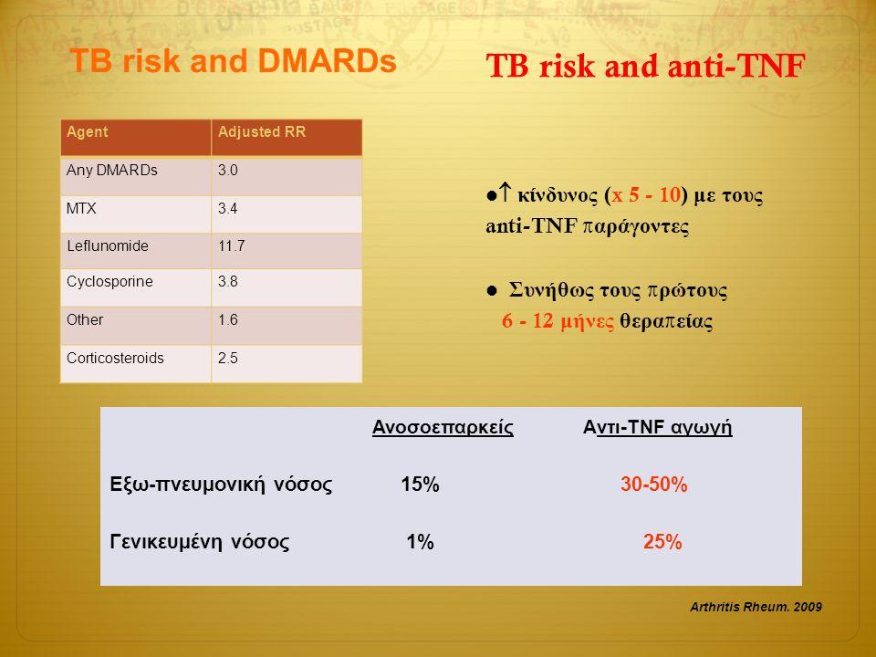 AgentAdjusted RR Any DMARDs3.0 MTX3.4 Leflunomide11.7 Cyclosporine3.8 Other1.6 Corticosteroids2.5 Arthritis Rheum. 2009  κίνδυνος (x 5 - 10) με τους
