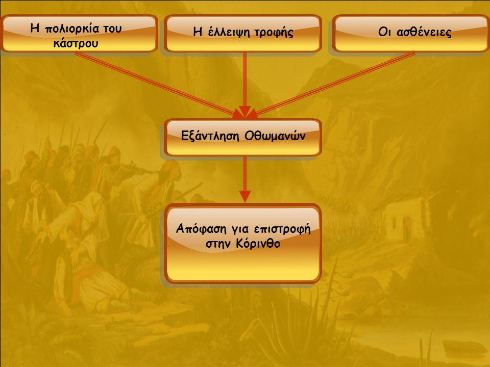 Η πολιορκία του κάστρου Η έλλειψη τροφήςΟι ασθένειες Εξάντληση Οθωμανών Απόφαση για επιστροφή στην Κόρινθο
