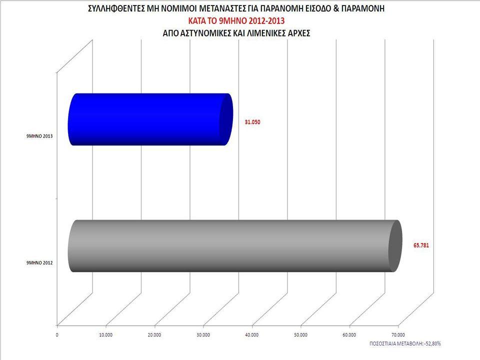 Ελληνική αστυνομία στατιστικά