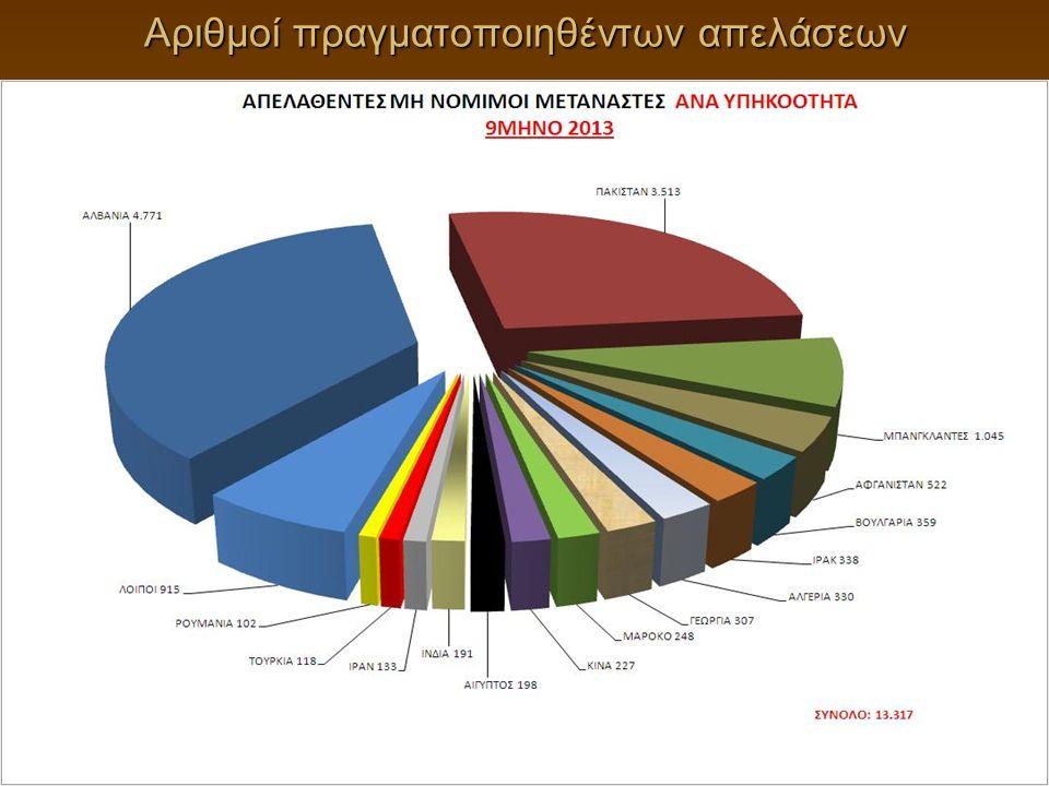 Αριθμοί πραγματοποιηθέντων απελάσεων