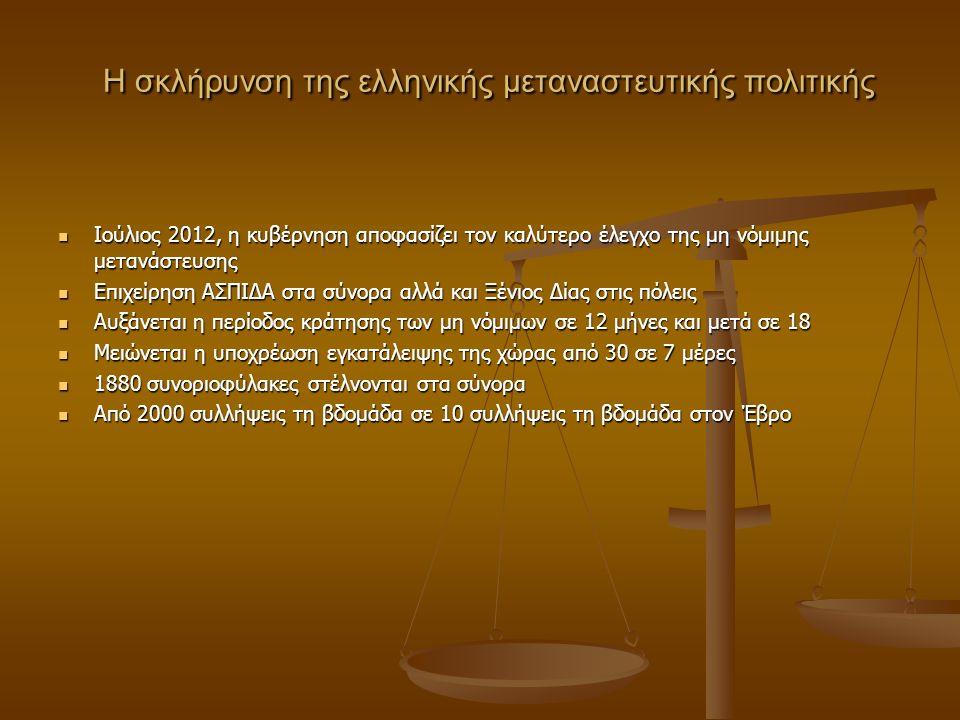 Η σκλήρυνση της ελληνικής μεταναστευτικής πολιτικής Η σκλήρυνση της ελληνικής μεταναστευτικής πολιτικής Ιούλιος 2012, η κυβέρνηση αποφασίζει τον καλύτερο έλεγχο της μη νόμιμης μετανάστευσης Ιούλιος 2012, η κυβέρνηση αποφασίζει τον καλύτερο έλεγχο της μη νόμιμης μετανάστευσης Επιχείρηση ΑΣΠΙΔΑ στα σύνορα αλλά και Ξένιος Δίας στις πόλεις Επιχείρηση ΑΣΠΙΔΑ στα σύνορα αλλά και Ξένιος Δίας στις πόλεις Αυξάνεται η περίοδος κράτησης των μη νόμιμων σε 12 μήνες και μετά σε 18 Αυξάνεται η περίοδος κράτησης των μη νόμιμων σε 12 μήνες και μετά σε 18 Μειώνεται η υποχρέωση εγκατάλειψης της χώρας από 30 σε 7 μέρες Μειώνεται η υποχρέωση εγκατάλειψης της χώρας από 30 σε 7 μέρες 1880 συνοριοφύλακες στέλνονται στα σύνορα 1880 συνοριοφύλακες στέλνονται στα σύνορα Από 2000 συλλήψεις τη βδομάδα σε 10 συλλήψεις τη βδομάδα στον Έβρο Από 2000 συλλήψεις τη βδομάδα σε 10 συλλήψεις τη βδομάδα στον Έβρο