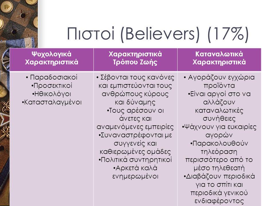 Πιστοί (Believers) (17%) Ψυχολογικά Χαρακτηριστικά Χαρακτηριστικά Τρόπου Ζωής Καταναλωτικά Χαρακτηριστικά Παραδοσιακοί Προσεκτικοί Ηθικολόγοι Κατασταλαγμένοι Σέβονται τους κανόνες και εμπιστεύονται τους ανθρώπους κύρους και δύναμης Τους αρέσουν οι άνετες και αναμενόμενες εμπειρίες Συναναστρέφονται με συγγενείς και καθιερωμένες ομάδες Πολιτικά συντηρητικοί Αρκετά καλά ενημερωμένοι Αγοράζουν εγχώρια προϊόντα Είναι αργοί στο να αλλάζουν καταναλωτικές συνήθειες Ψάχνουν για ευκαιρίες αγορών Παρακολουθούν τηλεόραση περισσότερο από το μέσο τηλεθεατή Διαβάζουν περιοδικά για το σπίτι και περιοδικά γενικού ενδιαφέροντος