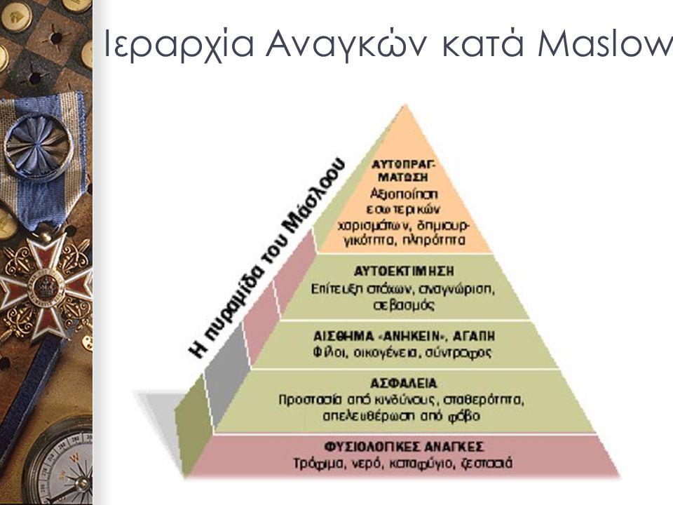 Ιεραρχία Αναγκών κατά Maslow