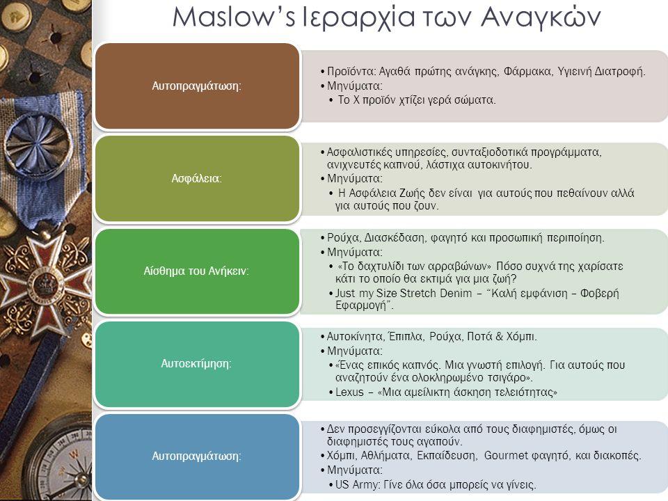 Maslow's Ιεραρχία των Αναγκών Προϊόντα: Αγαθά πρώτης ανάγκης, Φάρμακα, Υγιεινή Διατροφή.