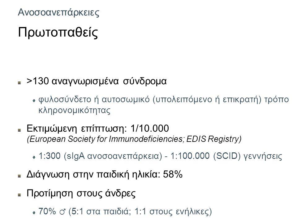 Ανοσοανεπάρκειες Πρωτοπαθείς >130 αναγνωρισμένα σύνδρομα φυλοσύνδετο ή αυτοσωμικό (υπολειπόμενο ή επικρατή) τρόπο κληρονομικότητας Εκτιμώμενη επίπτωση: 1/10.000 (European Society for Immunodeficiencies; EDIS Registry) 1:300 (sIgA ανοσοανεπάρκεια) - 1:100.000 (SCID) γεννήσεις Διάγνωση στην παιδική ηλικία: 58% Προτίμηση στους άνδρες 70% ♂ (5:1 στα παιδιά; 1:1 στους ενήλικες)